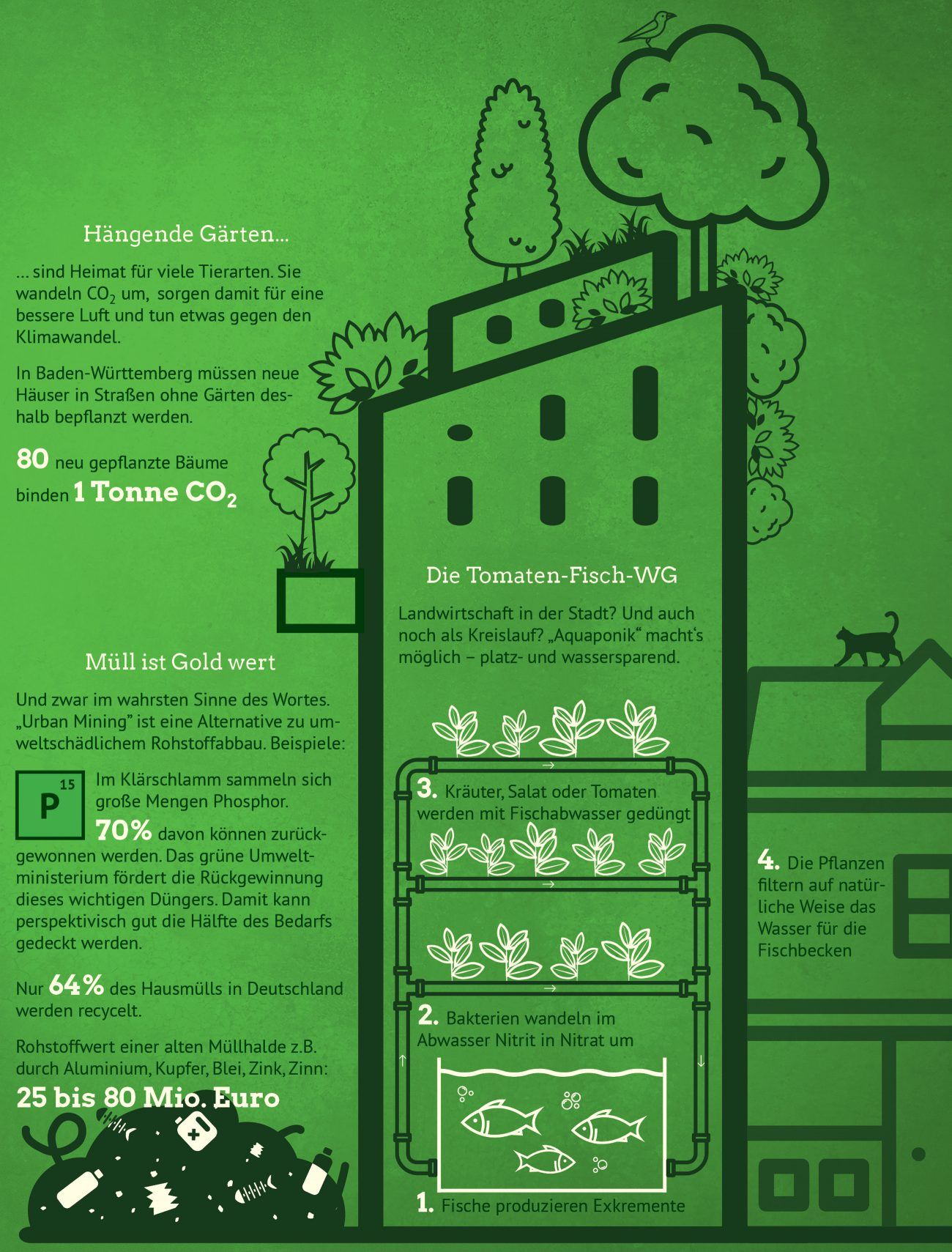 Infografik: Innovation ist unsere Natur