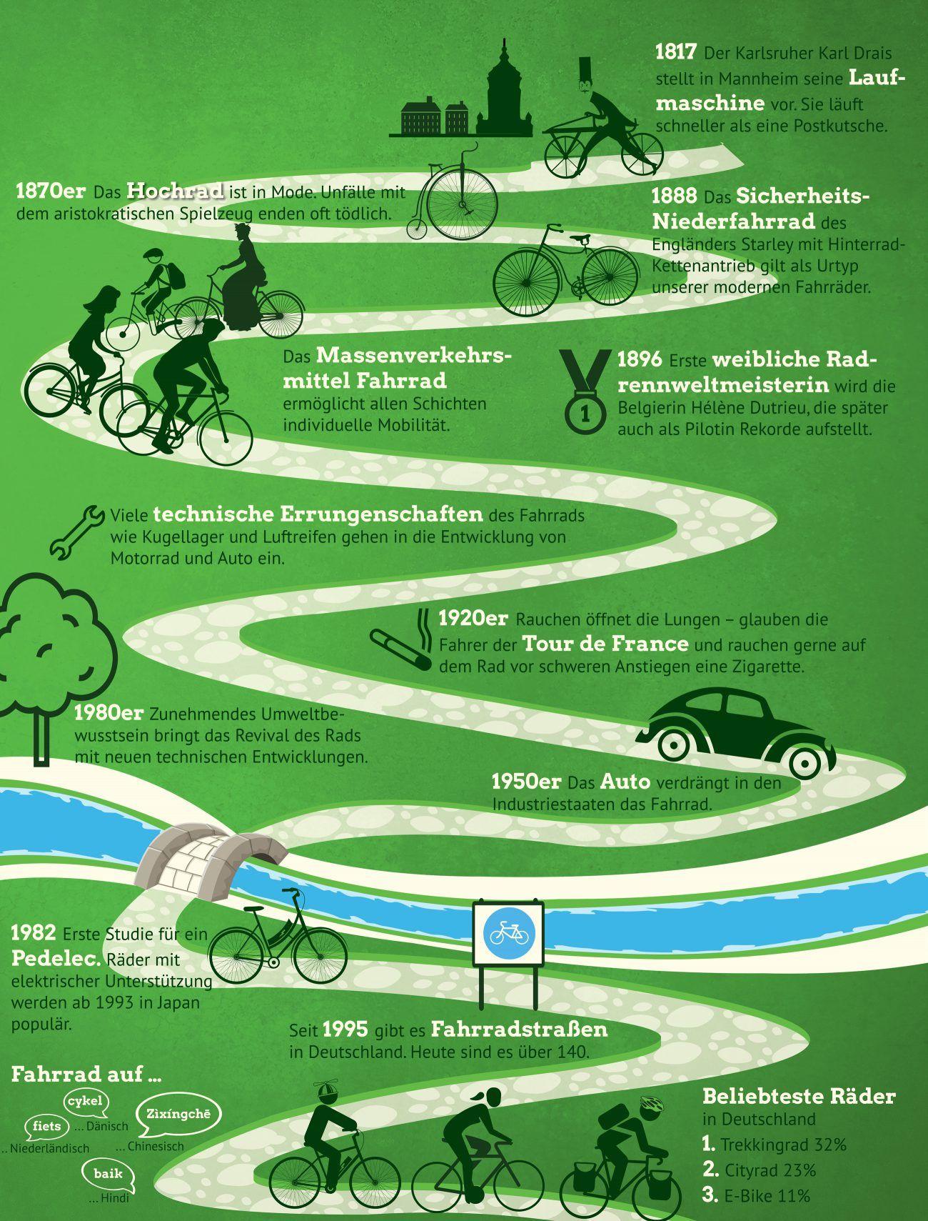 Infografik: Eine Radtour durch 200 Jahre