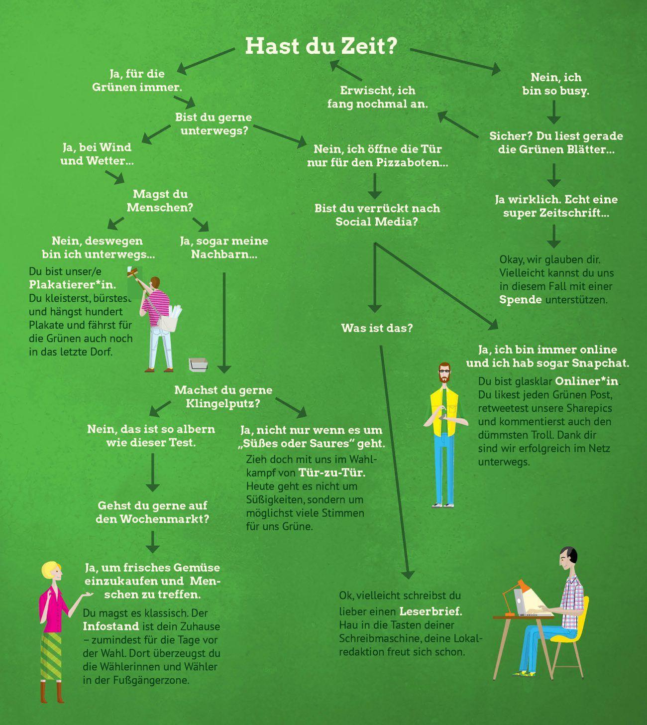Infografik: Welcher Typ bist du im Wahlkampf