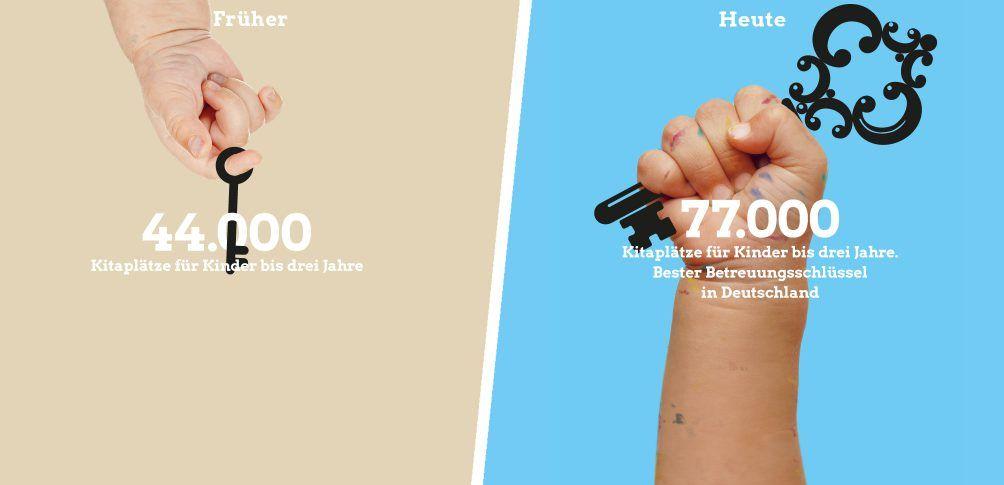 Grafik: Kinderhände halten den besten Betreuungsschlüssel