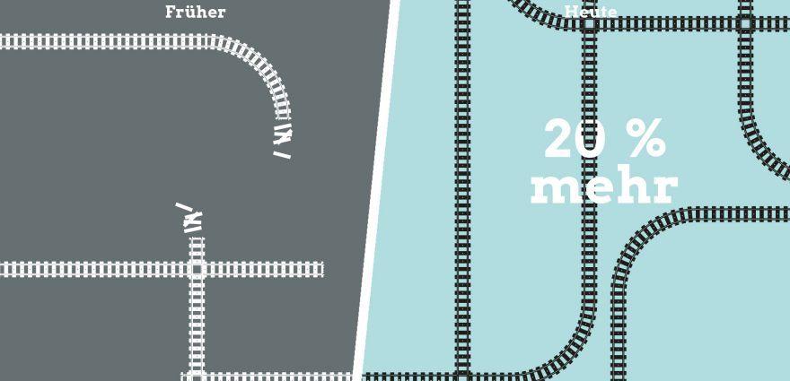 Illustration: Gleise für 20 Prozent mehr Züge