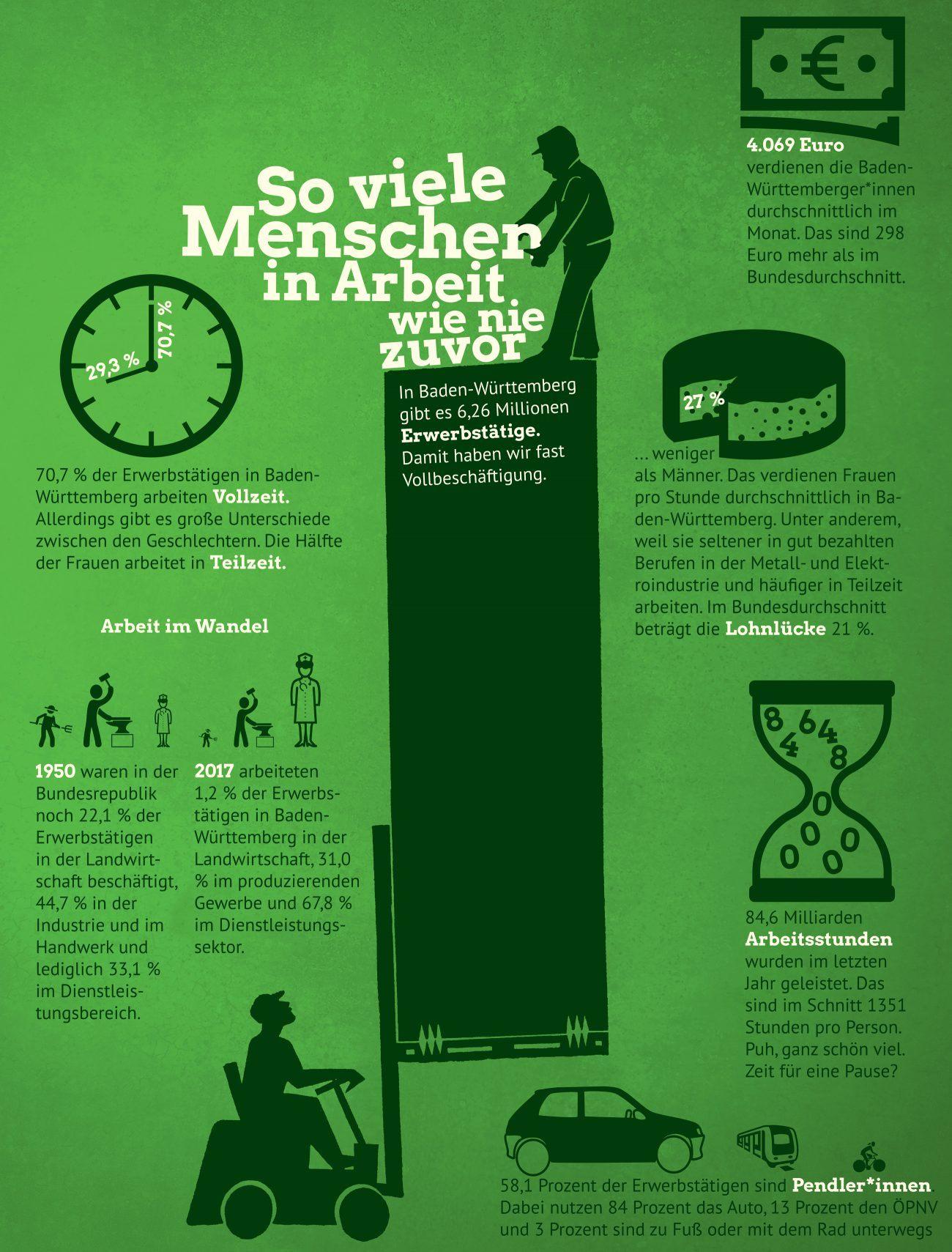 Infografik: Wie arbeiten wir?