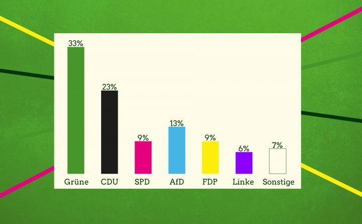 Balkendiagramm: Grüne erreichen 33 Prozent bei der Forsa Umfrage 2019