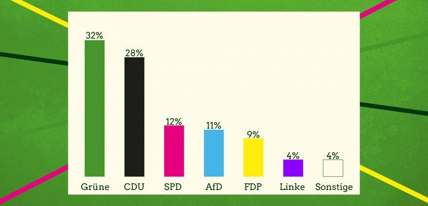 Grafik: Starke Grüne bei BWTrend 2019