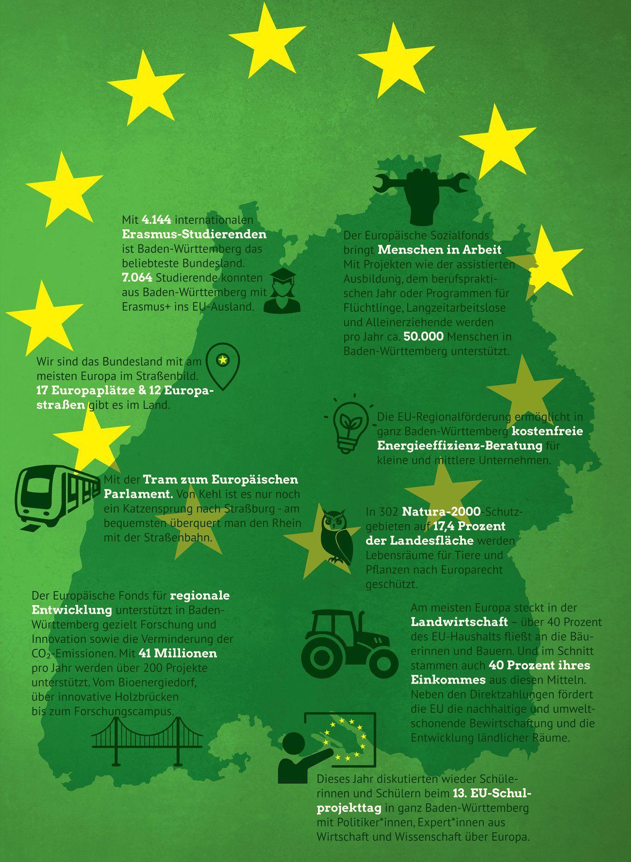 Infografik: Hier ist Europa zuhause