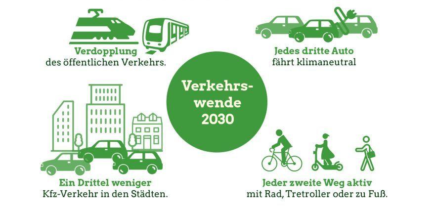 Grafik: Verkehrswende 2030 für Klimaschutz im Verkehr