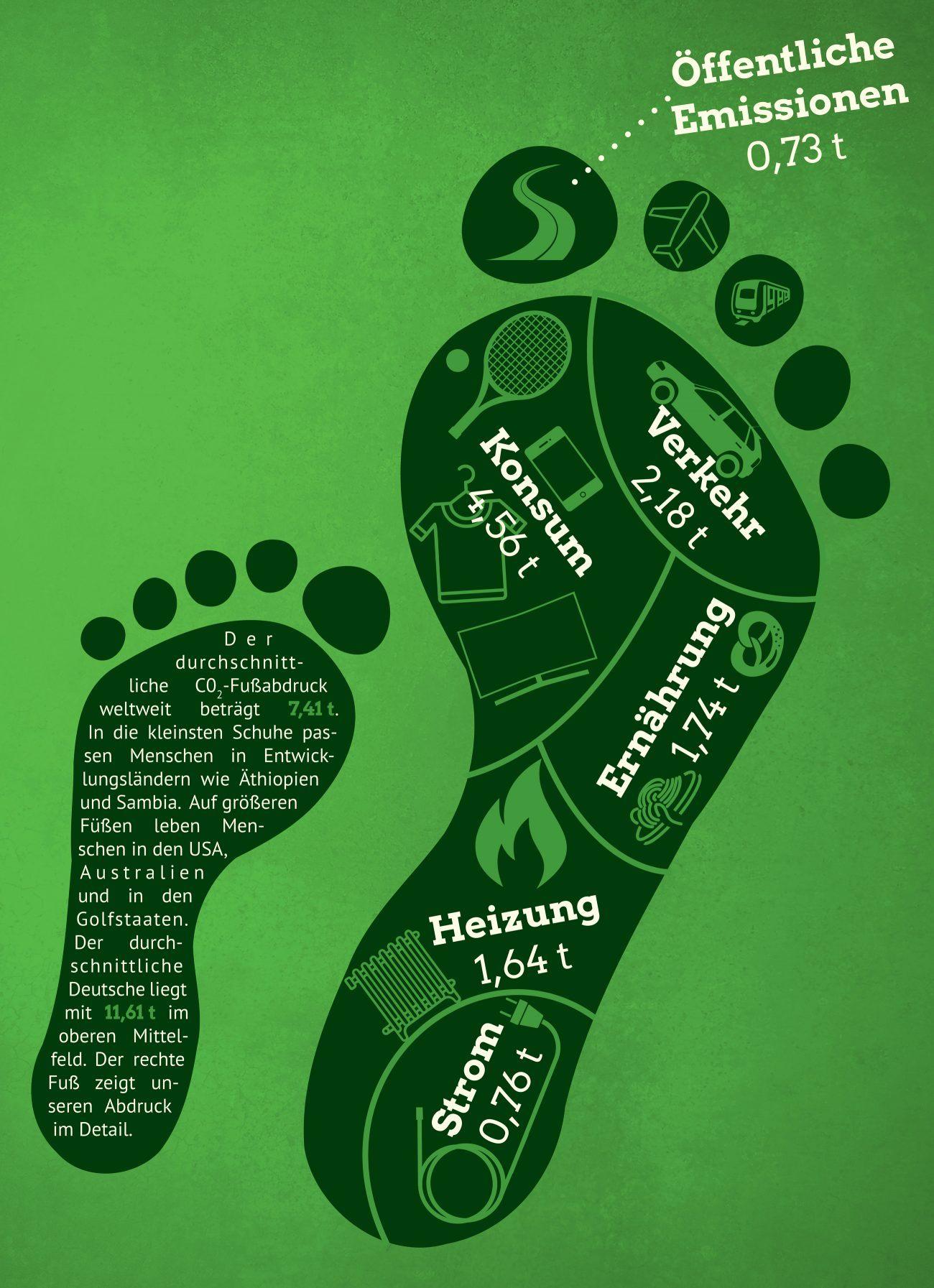 Infografik: CO2-Fußabdruck mit Folgen
