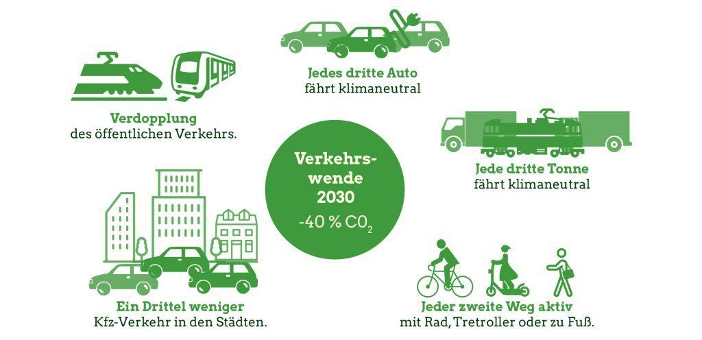 Infografik: Verkehrswende 2030