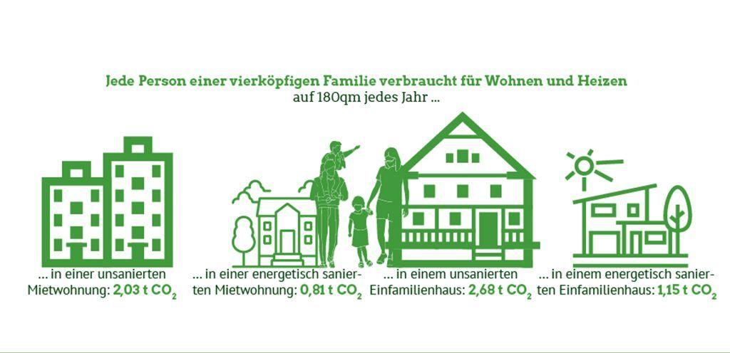 Infografik: Wohnen, Bauen, Klima