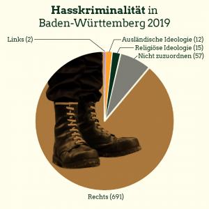 Grafik: Hasskriminalität in Baden-Württemberg
