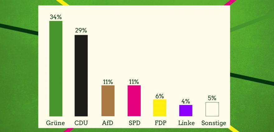 Grafik: Infratest-Umfrage-Baden-Wuerttemberg-10-2020