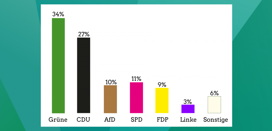 Grafik: Infratest_Umfrage_2021.02.04